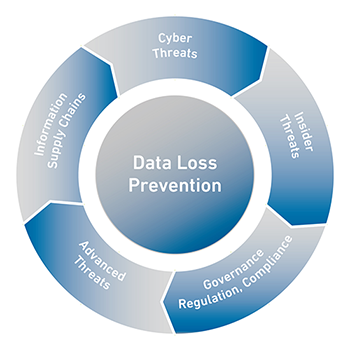 data security and leakage prevention systems Data loss prevention vdr providers consider data security as a top of data breaches but nowadays that is impossible because you can leak data with any device.